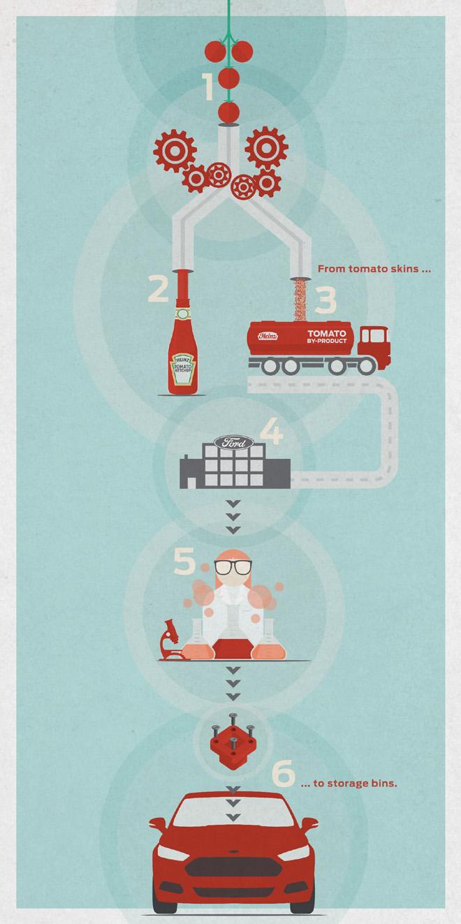Ford y Heinz investigan produccion de plasticos a base de fibra de tomate