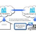 Toyota y Panasonic desarrollan un servicio que conecta vehículos con dispositivos electrónicos del hogar