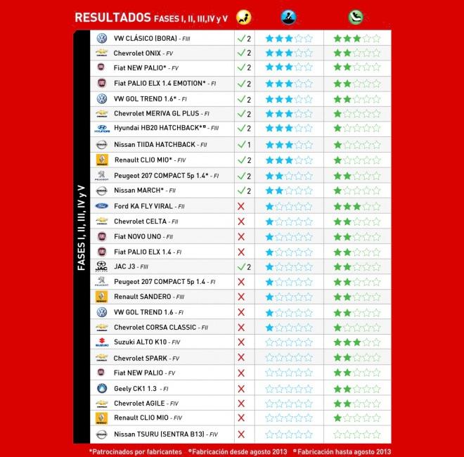 Latin NCAP - Resultados Fases I - II - III - IV y V 1