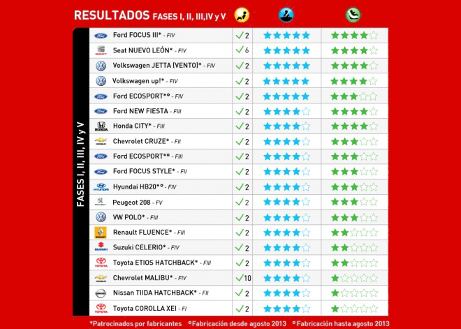 Latin NCAP - Resultados Fases I - II - III - IV y V 2