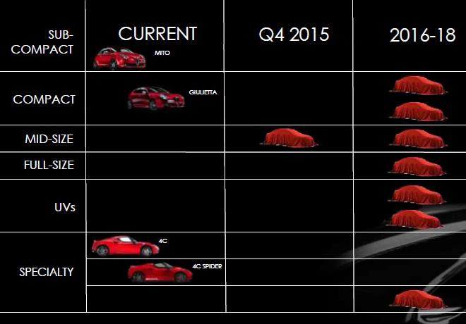 Alfa Romeo suma recursos de Ferrari