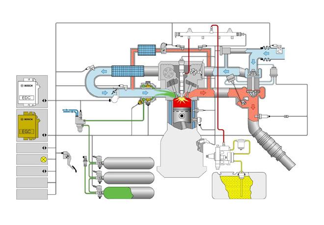 Bosch - tecnologia Diesel Gas para vehiculos comerciales 2