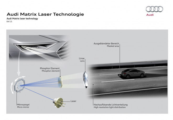 Audi - Matrix Laser Technologie
