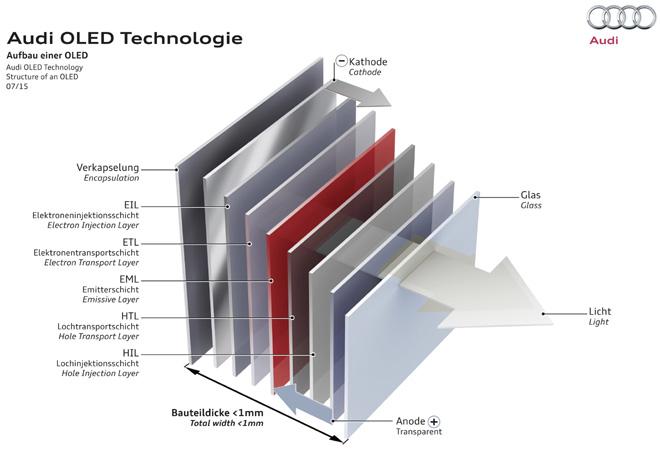 Audi OLED Technologie 2