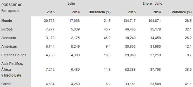 Porsche - Entregas julio 2014-2015