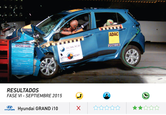Latin NCAP - Hyundai Grand i10 - Sin Airbags