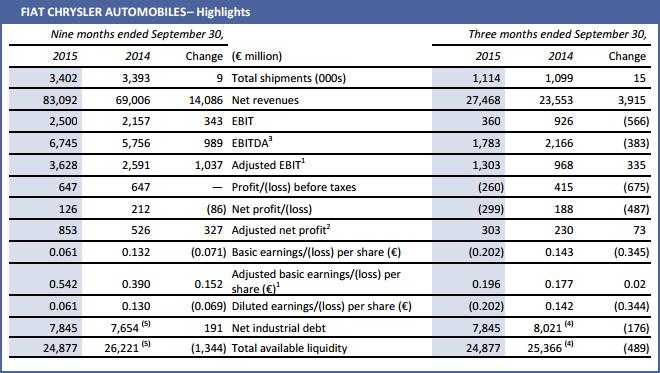 FCA - Highlights 2014-2015