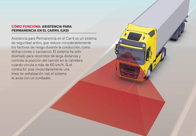 Volvo Trucks - Seguridad vial activa y pasiva - Asistencia para Permanencia en el Carril