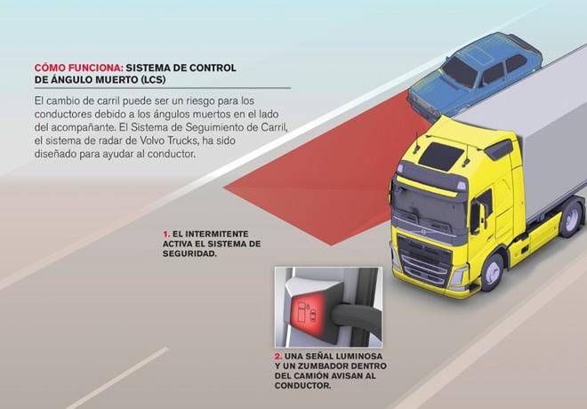 Volvo Trucks - Seguridad vial activa y pasiva - Sistema de Control de Angulo Muerto