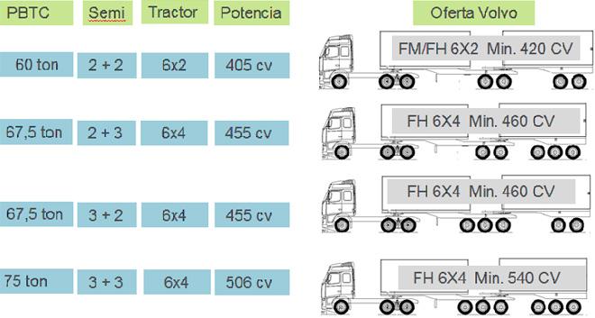 Volvo Bitrenes - configuraciones