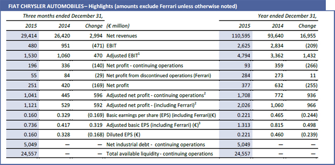 Fiat Chrysler Automobiles - Highlights - excluyendo Ferrari