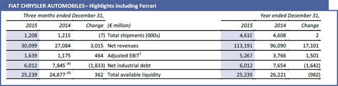 Fiat Chrysler Automobiles - Highlights - incluido Ferrari