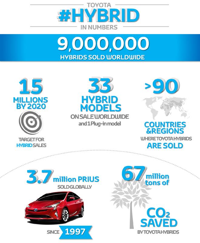 Toyota - 9 millones de hibridos