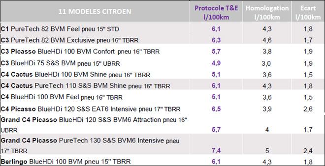 PSA - resultados de consumo - Citroen