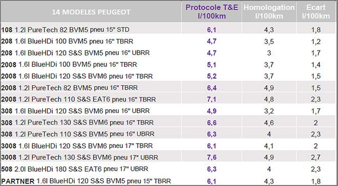 PSA - resultados de consumo - Peugeot