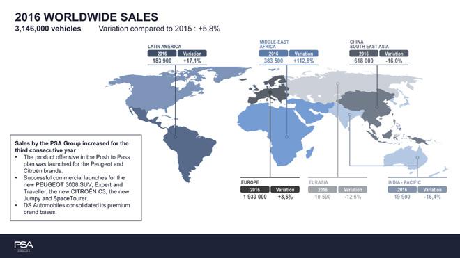 Grupo PSA - Ventas 2016 a nivel mundial