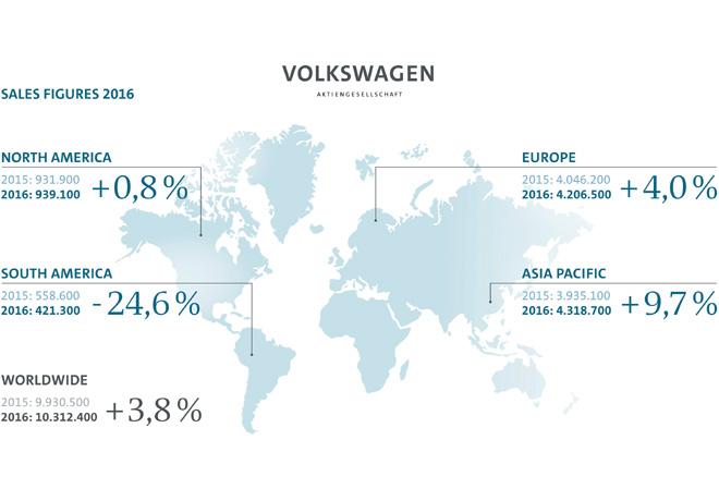 grupo-volkswagen-resultados-2016