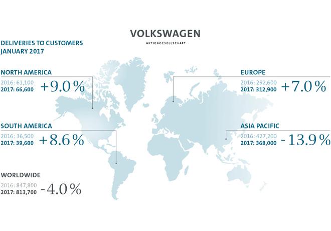 Grupo Volkswagen - Resultados Enero 2017