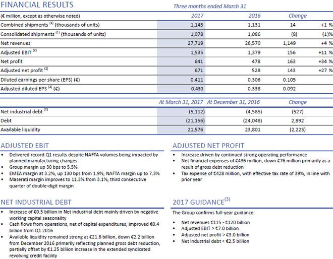 FCA - Resultados Financieros enero-marzo 2017