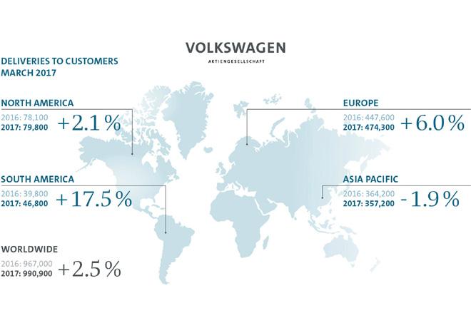 Grupo Volkswagen - Resultados Marzo 2017
