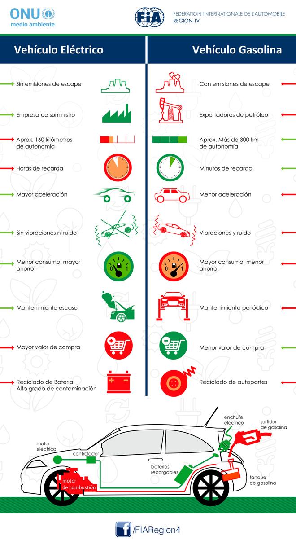 FIA Region IV - ONU - Infografia - Vehiculo Electrico
