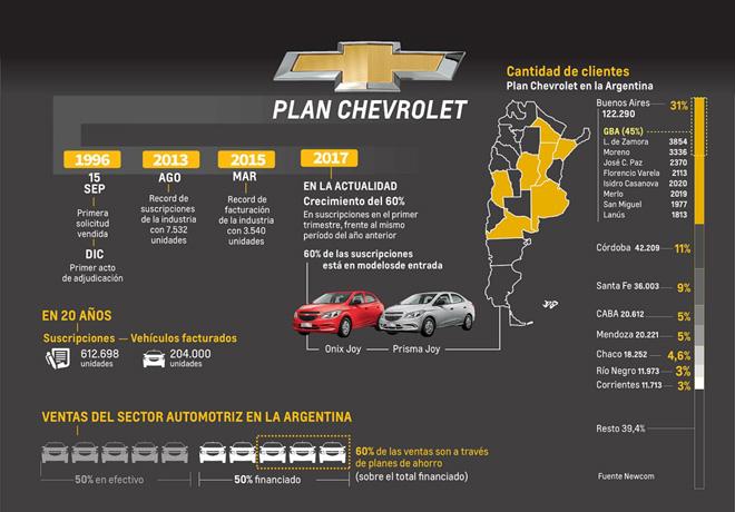 Plan Chevrole - Linea de tiempo en Argentina