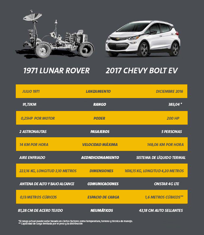 BoltEV - LunarRover - Infografia