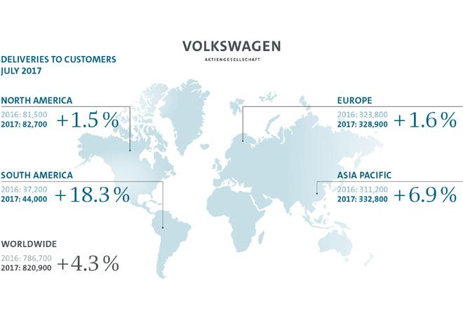 Grupo Volkswagen - Resultados Julio 2017