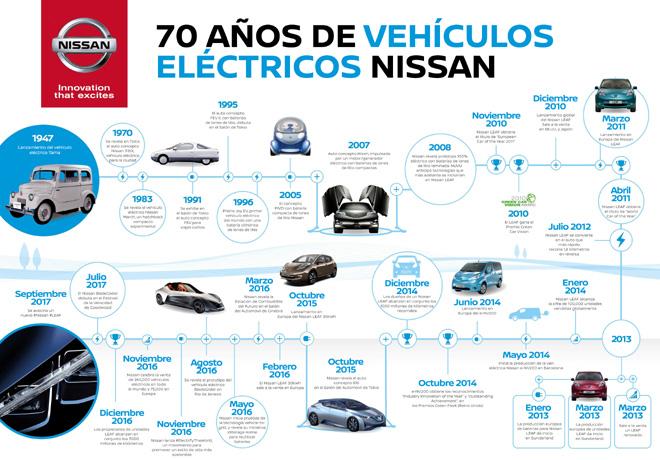 Nissan celebra 70 anios de liderazgo en vehiculos electricos