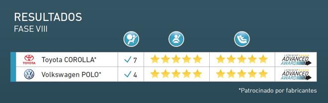Latin NCAP - Resultados Fase VIII - Corolla y Polo
