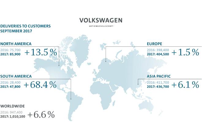Grupo Volkswagen - Resultados Septiembre 2017