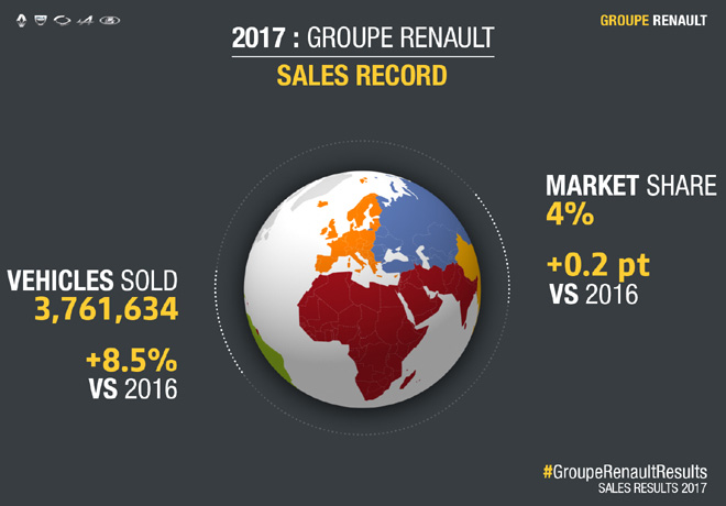 Groupe Renault - Resultados comerciales mundiales