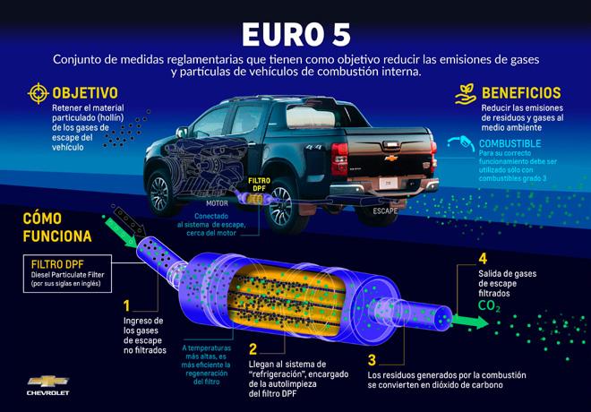 Chevrolet S10 Euro V