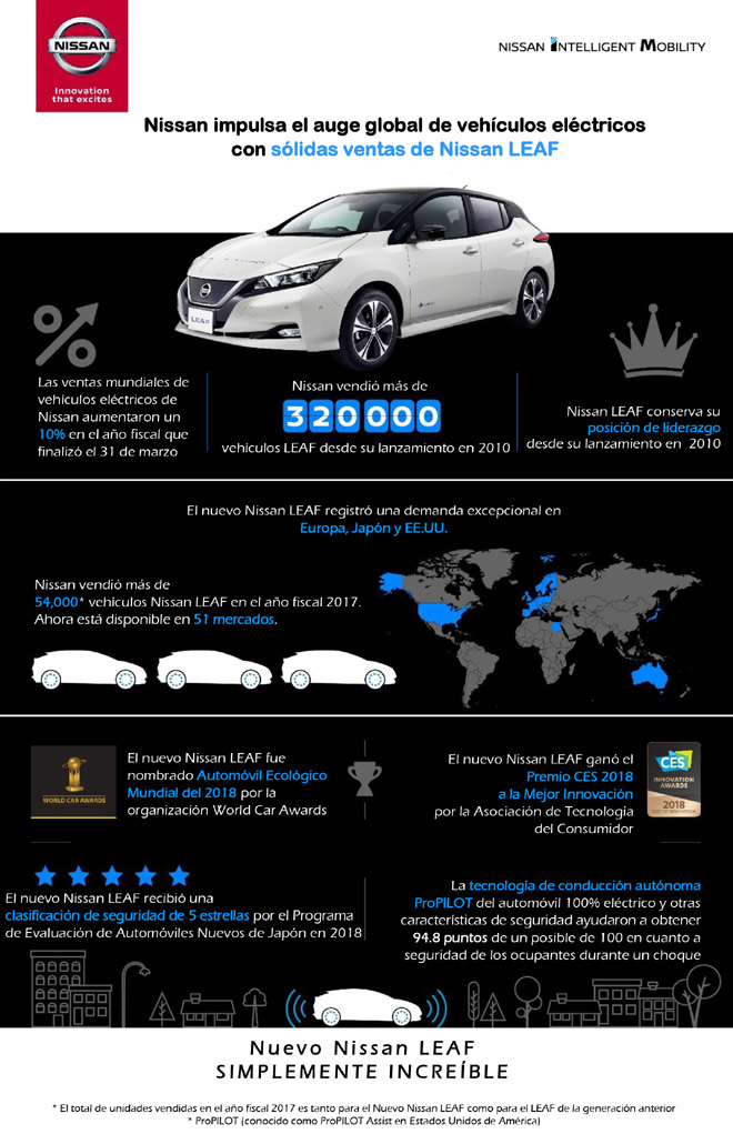 Las solidas ventas de Nissan LEAF impulsan el auge de vehiculos electricos globalmente