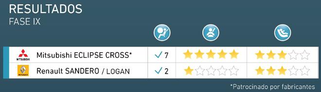 Latin NCAP - Resultados Fase IX - Mitsubishi Eclipse Cross y Renault Sandero-Logan