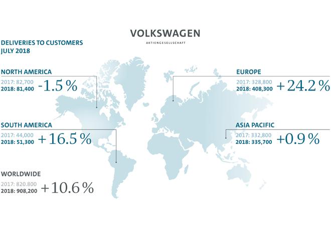 Grupo Volkswagen - Resultados Julio 2018