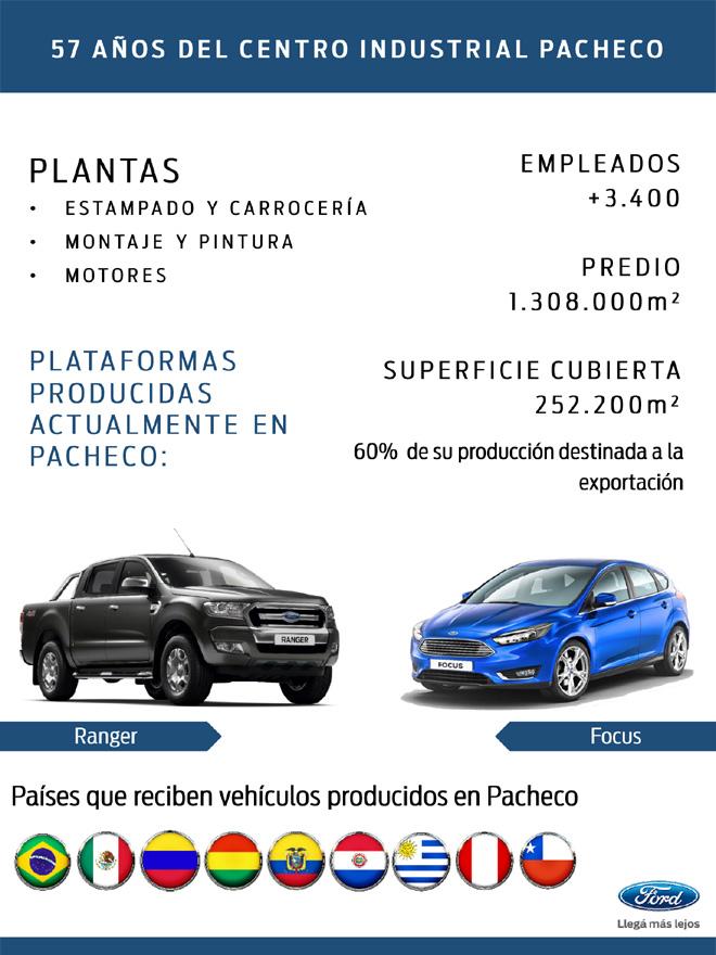 Ford Argentina celebra 57 anios del Centro Industrial Pacheco - infografia