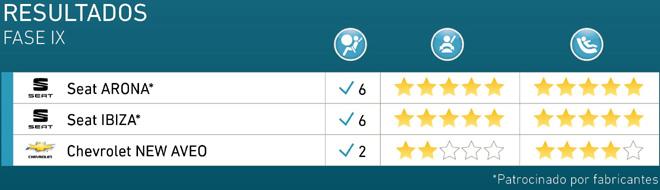 Latin NCAP - Resultados Fase IX - Chevrolet Aveo y Seat Arona e Ibiza