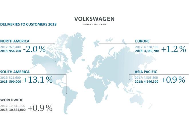 Grupo Volkswagen - Resultados 2018