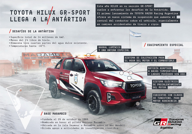 Toyota Hilux GR Sport llego a la Antartida