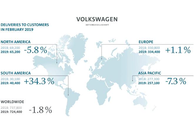 Grupo Volkswagen - Resultados Febrero 2019