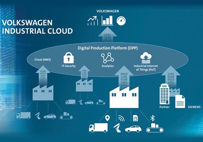 Volkswagen Industrial Cloud