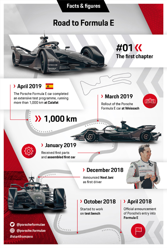 Porsche - The Road to Formula E