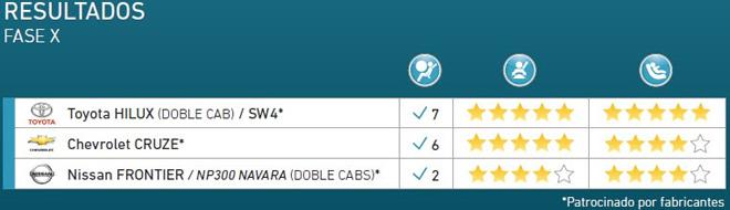 Latin NCAP - Resultados Fase X - Toyota Hilux - Chevrolet Cruze - Nissan Frontier