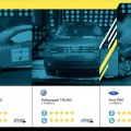 Latin NCAP - VW Jetta - Tiguan - Ford Figo