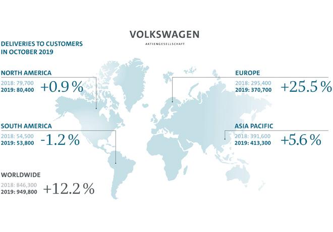 Grupo Volkswagen - Resultados Octubre 2019