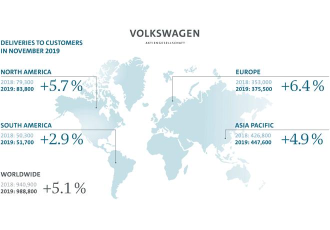Grupo Volkswagen - Resultados Noviembre 2019